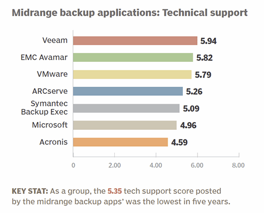 Midrange backup applications 2015 technical support