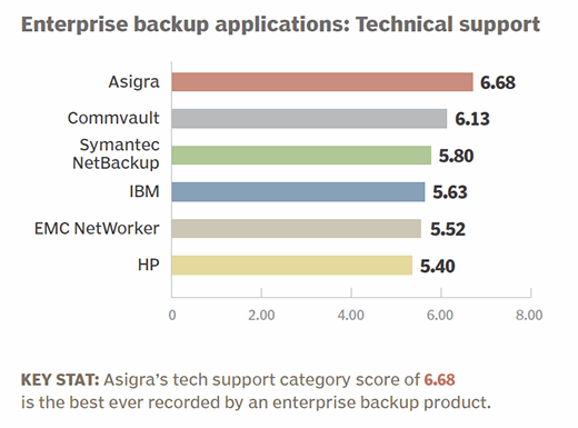 Enterprise backup applications 2015 technical support