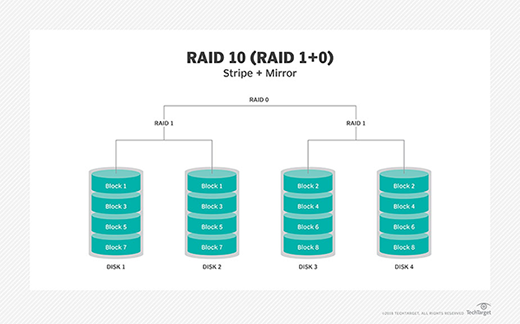 What is RAID (redundant array of independent disks
