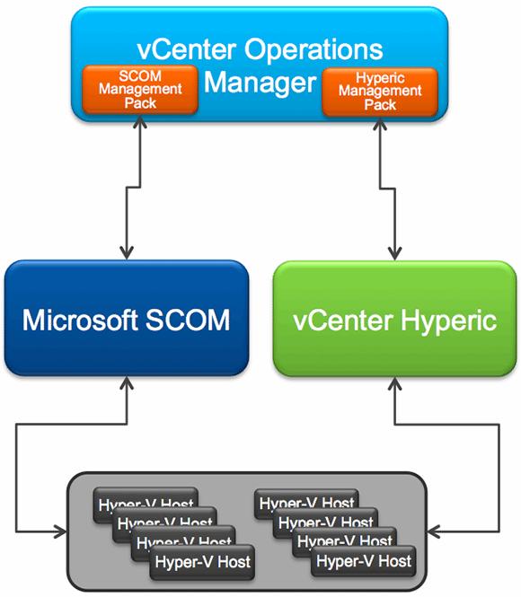 vCOps 5.8 manages Microsoft Hyper-V Server and Windows Server with Hyper-V