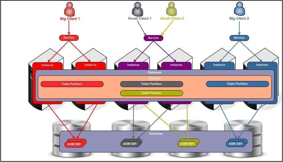 Oracle database grid architecture