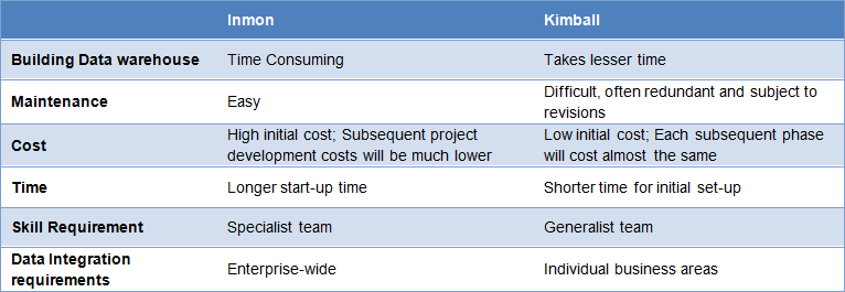 Inmon or Kimball: Which approach is suitable for your data warehouse?