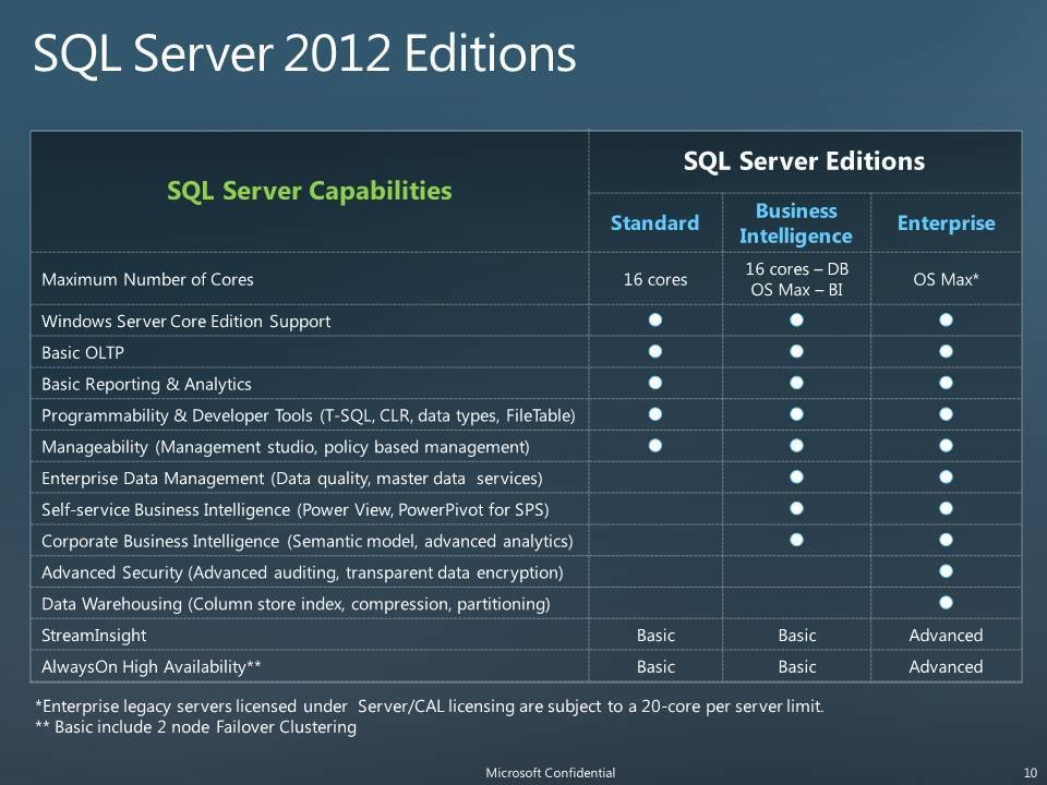 Microsoft SQL Server 2012 pricing, licensing packed with changes