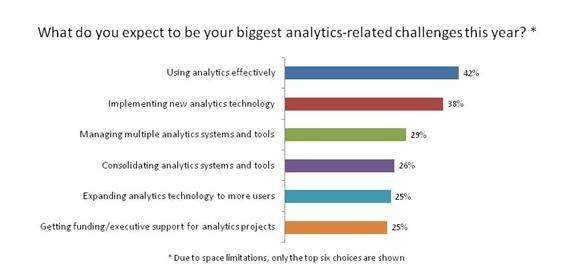 Top analytics technology challenges