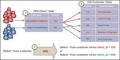 How Oracle Virtual Private Database helps consolidation