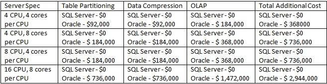 Oracle vs  SQL Server face-off: Microsoft SQL cheaper, simpler than