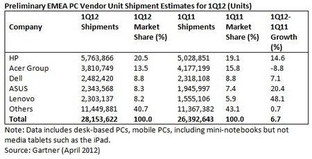 PC EMEA Q1 2012 Shipments GT.jpg