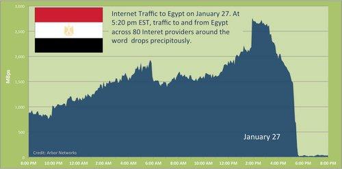 Arbor Networks Egypt visualisation.jpg