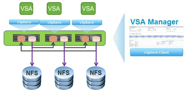 How the VSA works.