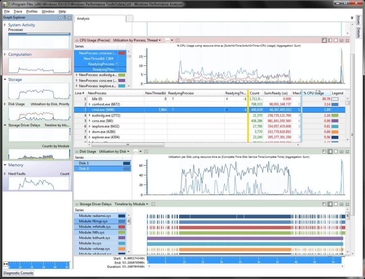 Windows Performance Analyzer graphs
