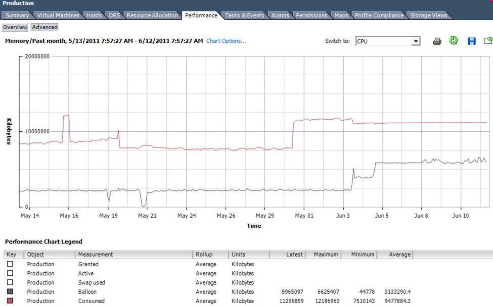 Use a memory utilization graph to get a baseline for your Exchange infrastructure.