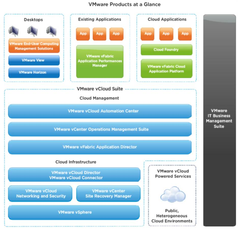 VMware's SDDC products