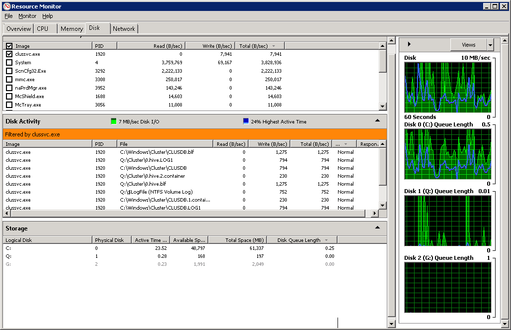 Resource monitor disk resource