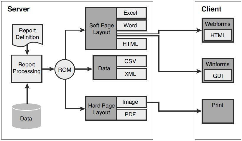 SSRS 2008 Report Manager architecture and scalability changes