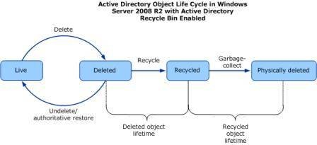 Active Directory Recycle Bin