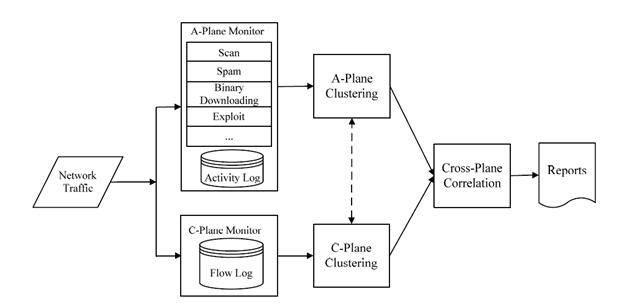 https://cdn.ttgtmedia.com/rms/misc/Botminer_Architecture.JPG
