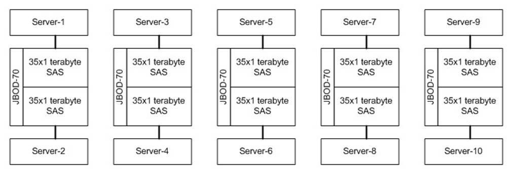 JBOD storage array example