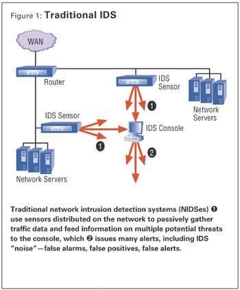 Targeted Perimeter Defense Improves Network Based