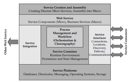 Introduction to service oriented architecture pdf