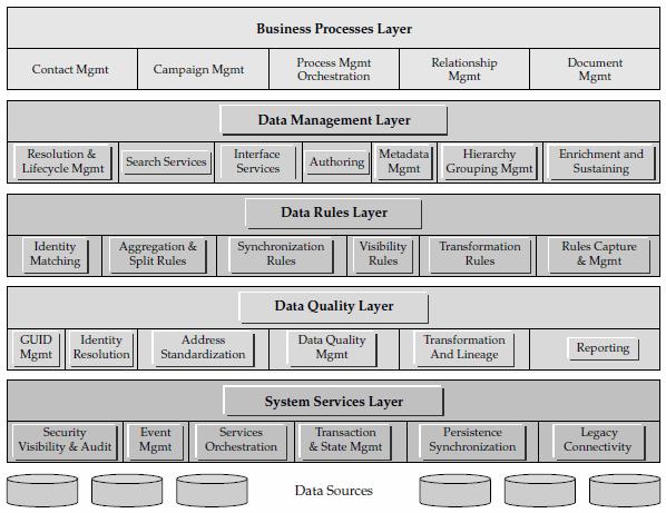 Mdm Design Mdm Deployment Options And Mdm Hierarchy