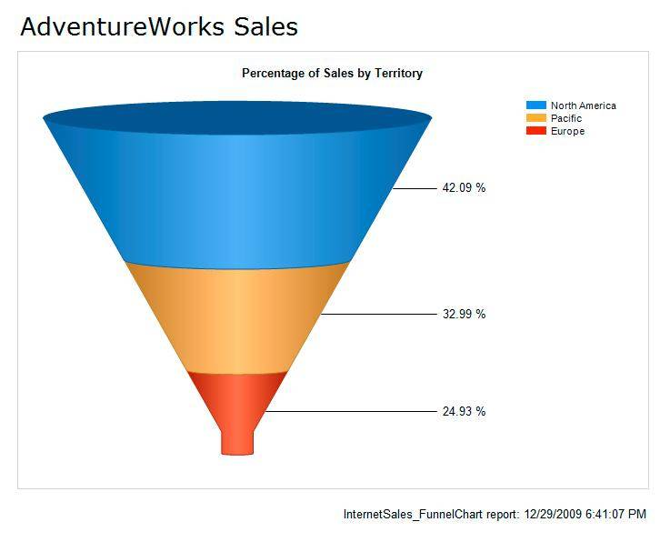 Funnel Chart Images - Reverse Search