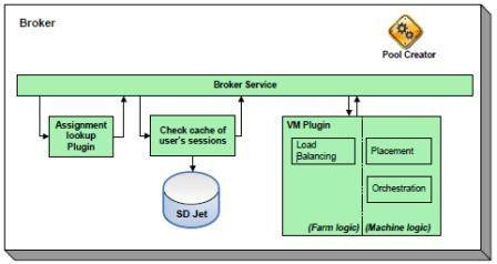 Role of the connection broker
