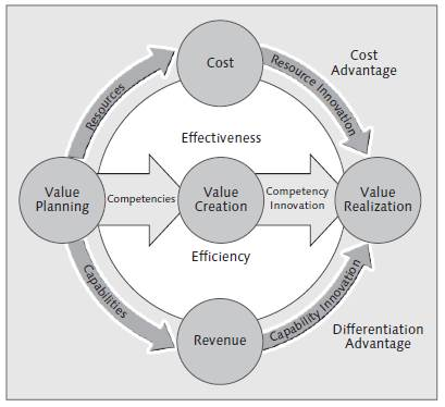 Competency Value Model