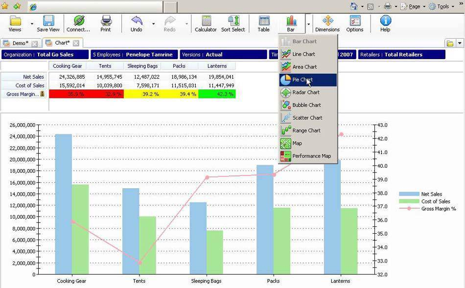 ibm and cognos Ibm® cognos® business intelligence is an integrated business intelligence suite that provides a wide range of functionality to help you understand your organization's data everyone in your organization can use ibm cognos bi to view or create business reports, analyze data, and monitor events and.
