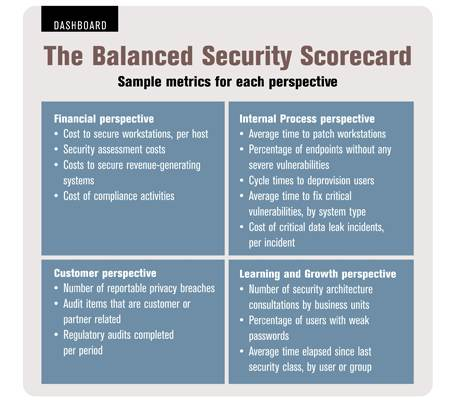 chadwick inc the balanced scorecard Chadwick inc the balanced scorecard - the pharmaceutical division of a diversified company has been asked to develop a balanced scorecard research and development projects take about ten.