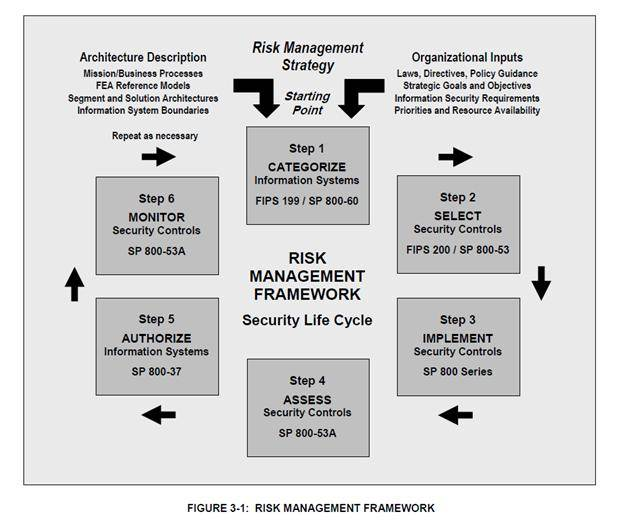 A Security Risk Management Plan Format