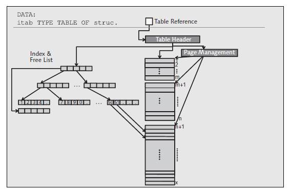 Introduction to sap abap internal tables schematic diagram of a tree like index ccuart Image collections