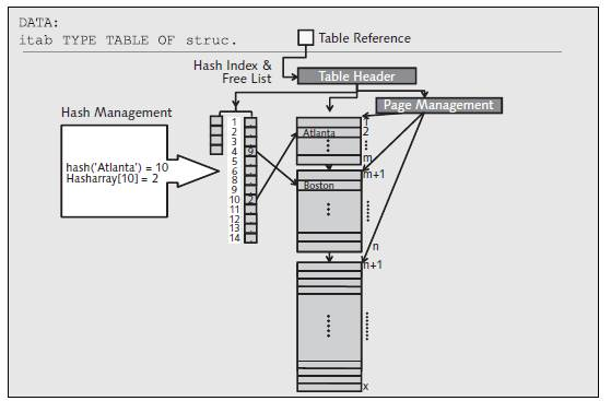 schematic diagram of a hash administration