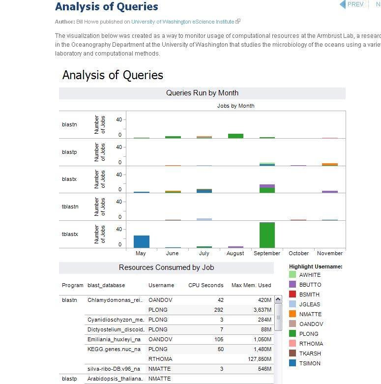 Analysis of Queries
