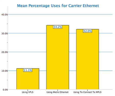 Mean percentage uses for carrier Ethernet