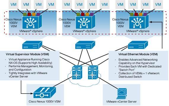 Face Off Generic Vmware Vswitch Vs Cisco Nexus 1000v