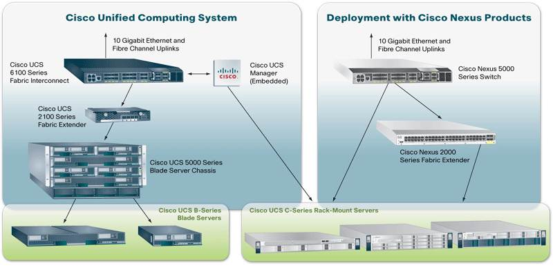 Network consolidation and virtualization solve management problems