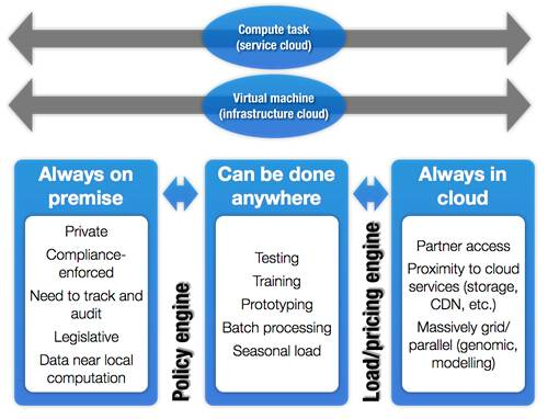 On-premise vs offload tasks to cloud providers