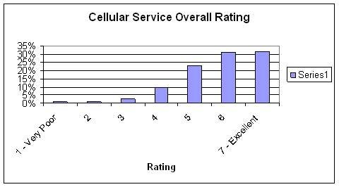Network bandwidth demand: Cellular Service Overall Rating chart