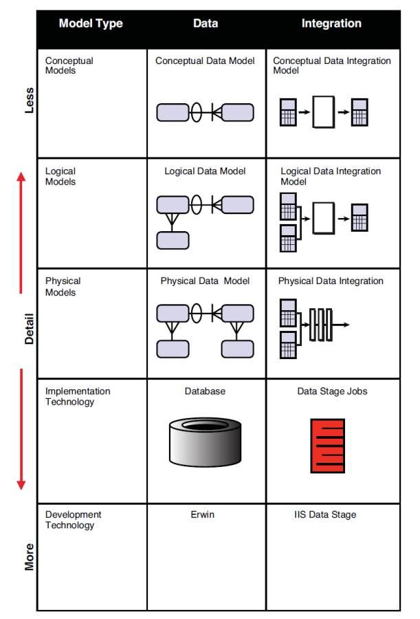 structuring data integration models and data integration