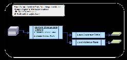 Logical load data integration model example