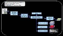 Example: Physical source system extract data integration model