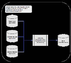 Conceptual data integration model example