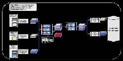 Logical high-level data integration model example