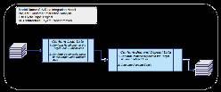 Logical transformation data integration model example