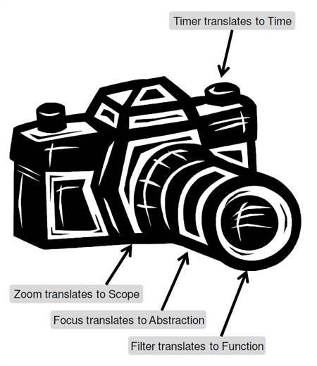 Example: Camera settings that translate to data model variations