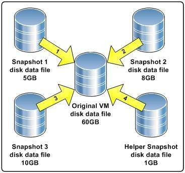 Deleting virtual machine snapshots without wasting disk space