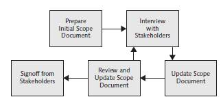SAP NetWeaver BW Scope Development Process