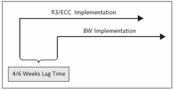 SAP NetWeaver BW Implementation Lagging Time with Respect to SAP R/3 or SAP ECC