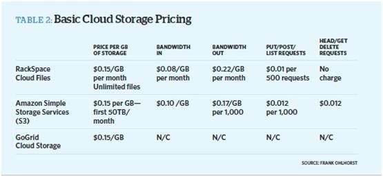 Understanding cloud computing pricing