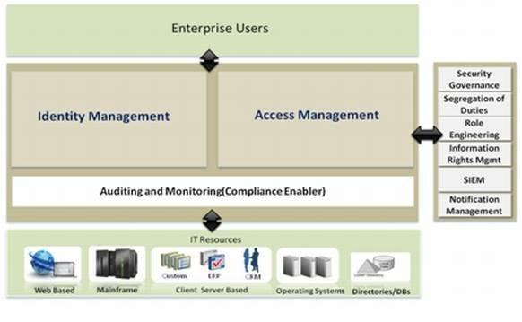 https://cdn.ttgtmedia.com/rms/misc/enterpriseIdentity.jpg